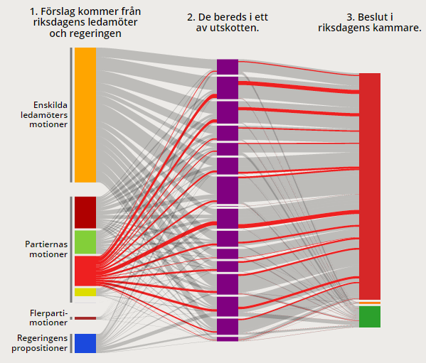 Visualizing Paths As Flows In A Sankey Diagram Jonaseinarsson